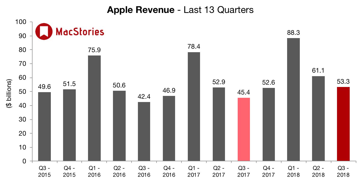 2ème trimestre 2018 : des résultats impressionnants pour Apple tirés par un iPhone X au top, ce qu'il faut en retenir 1