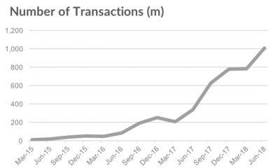 Analyste : Apple Pay progresse fortement, 253 millions d'utilisateurs dans le monde. 27