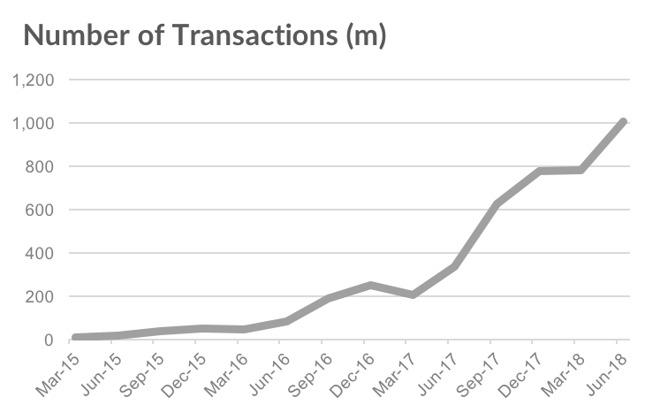 Analyste : Apple Pay progresse fortement, 253 millions d'utilisateurs dans le monde. 1