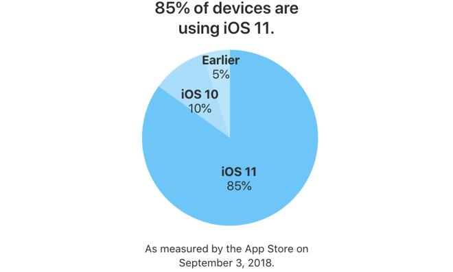 Avant la sortie d'iOS 12, la version 11 installée sur 85 % des iPhone et iPad 1