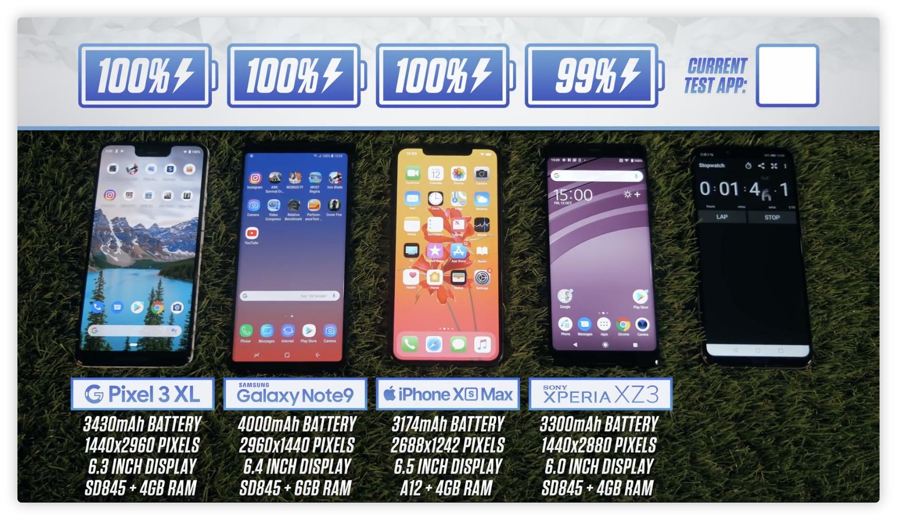 Comparatif : l'autonomie de l'iPhone XS Max face au Galaxy Note 9 de nouveau testée après la claque originale 1