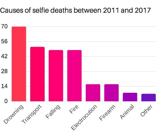 L'abus de selfie tue: voilà comment! 2