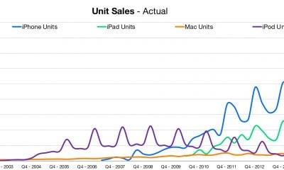 Apple dévoile des résultats en croissance et change le reporting iPhone, iPad et Mac 31