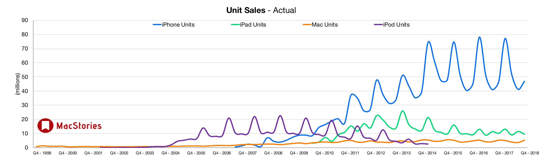 Apple dévoile des résultats en croissance et change le reporting iPhone, iPad et Mac 1