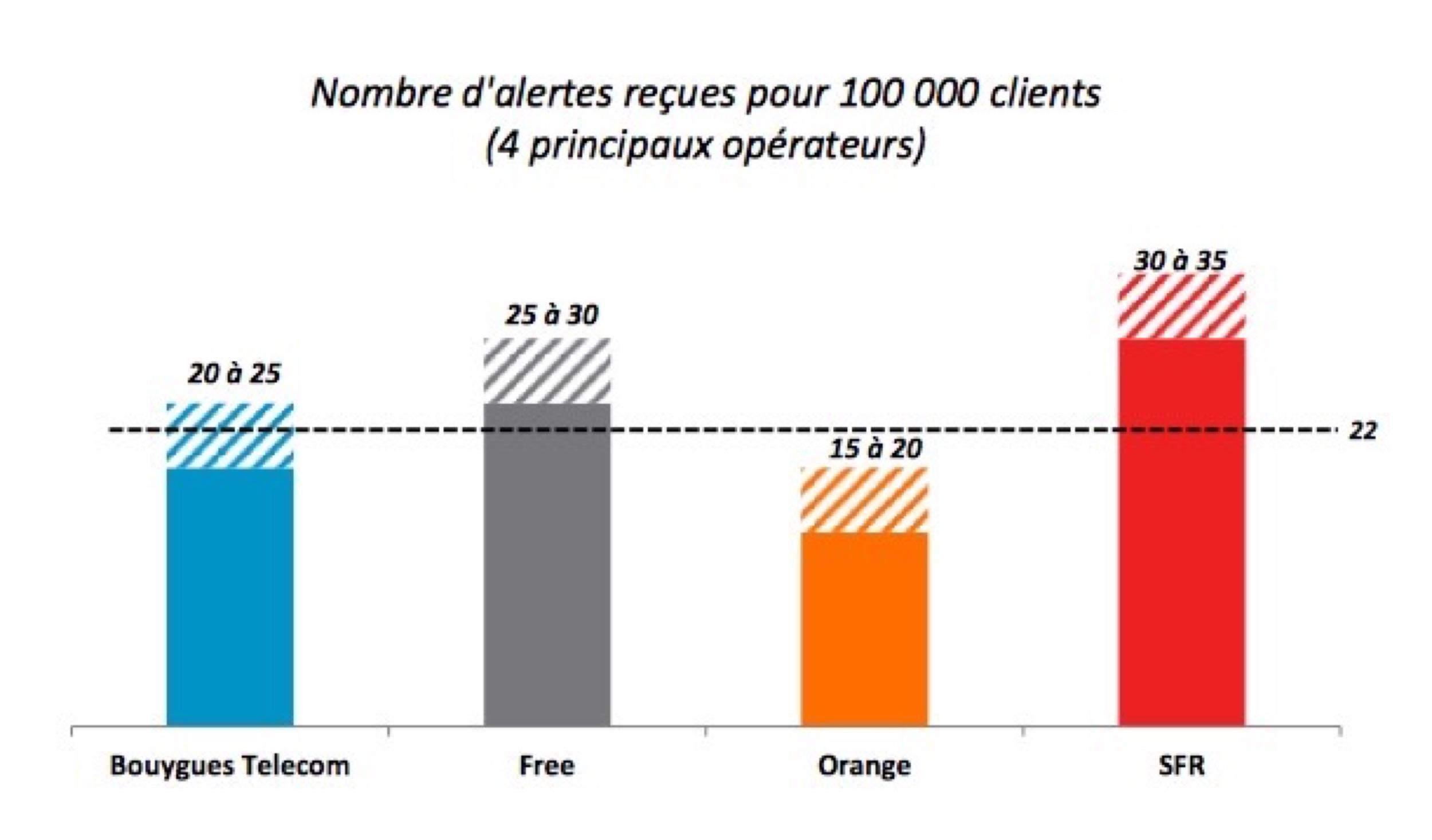 Quel est l'opérateur mobile le plus décrié ? Et le meilleur ? Les enseignements des alertes consommateurs Arcep 1