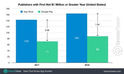 164 nouveaux «millionnaires App Store» cette année, avec toujours de l'avance sur Android 9