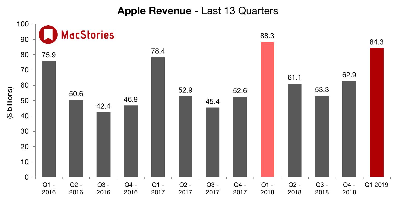 Apple affiche des résultats en baisse plombés par l'iPhone tandis que iPad, Mac et «services» vont bien 1