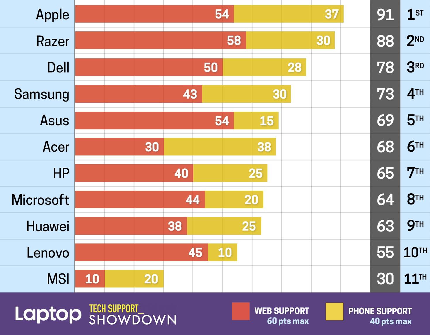 Apple leader lors d'un comparatif des services de support technique pour ordinateurs portables de différentes marques 1