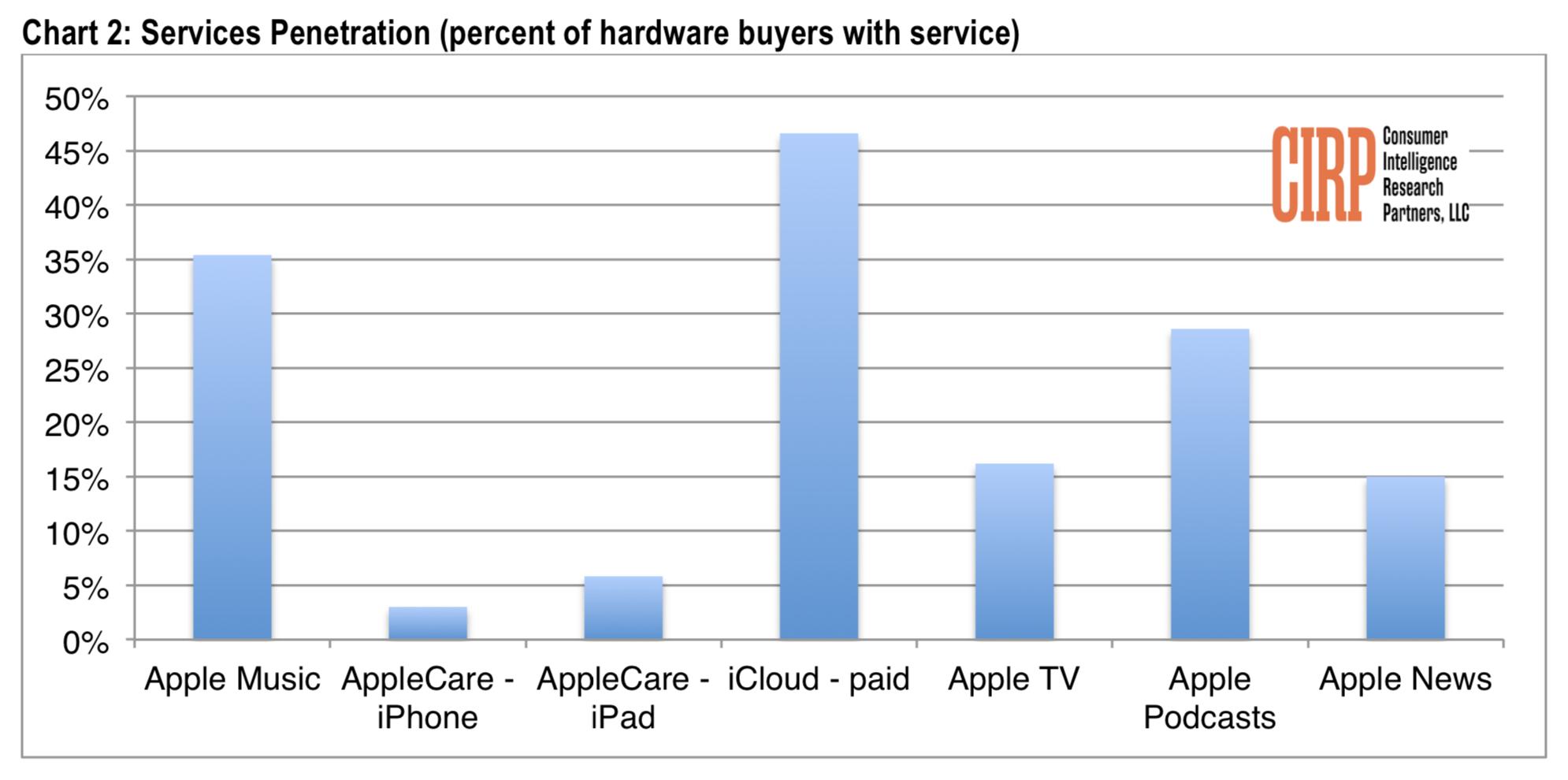 Popularité services Apple