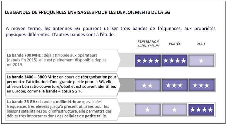 L'ARCEP veut la 5G dans les grandes villes de France avant 2021 2
