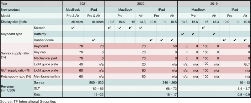"""Tous les prochains MacBook auraient un nouveau clavier """"ciseaux"""" 2"""