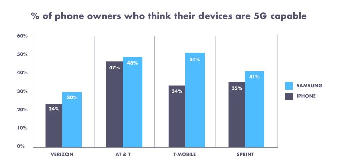 Étude: de nombreux utilisateurs iPhone ne connaissent pas leur modèle 3