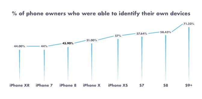 Étude: de nombreux utilisateurs iPhone ne connaissent pas leur modèle 2