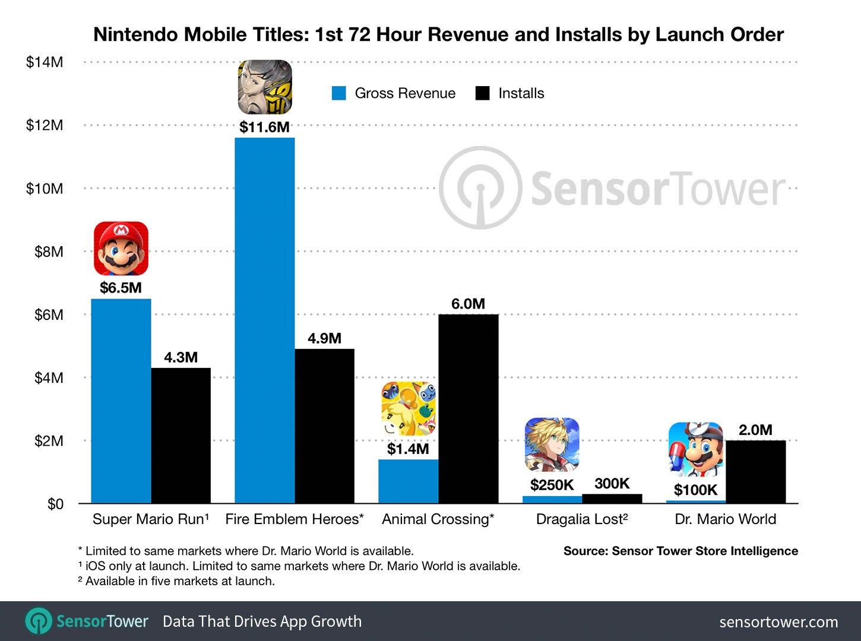 Dr. Mario World sur mobile: déjà 2 millions de joueurs en 3 jours 2