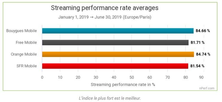 Bilan de l'internet mobile en 2019: Orange au top, Free bon dernier 4