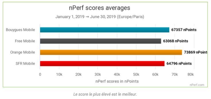 Bilan de l'internet mobile en 2019: Orange au top, Free bon dernier 2