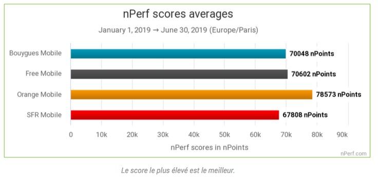 Bilan de l'internet mobile en 2019: Orange au top, Free bon dernier 6