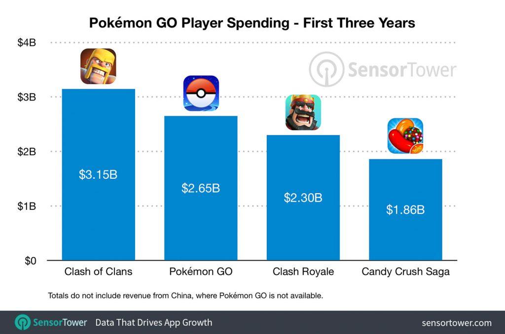 Pokémon GO rapporte encore plus que Candy Crush 2