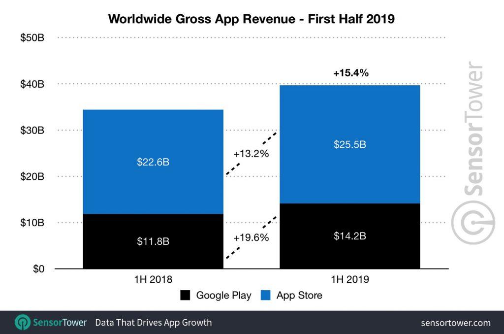 Croissance continue des revenus de l'App Store, mais baisse des téléchargements 1