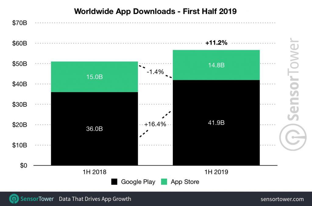 Croissance continue des revenus de l'App Store, mais baisse des téléchargements 2