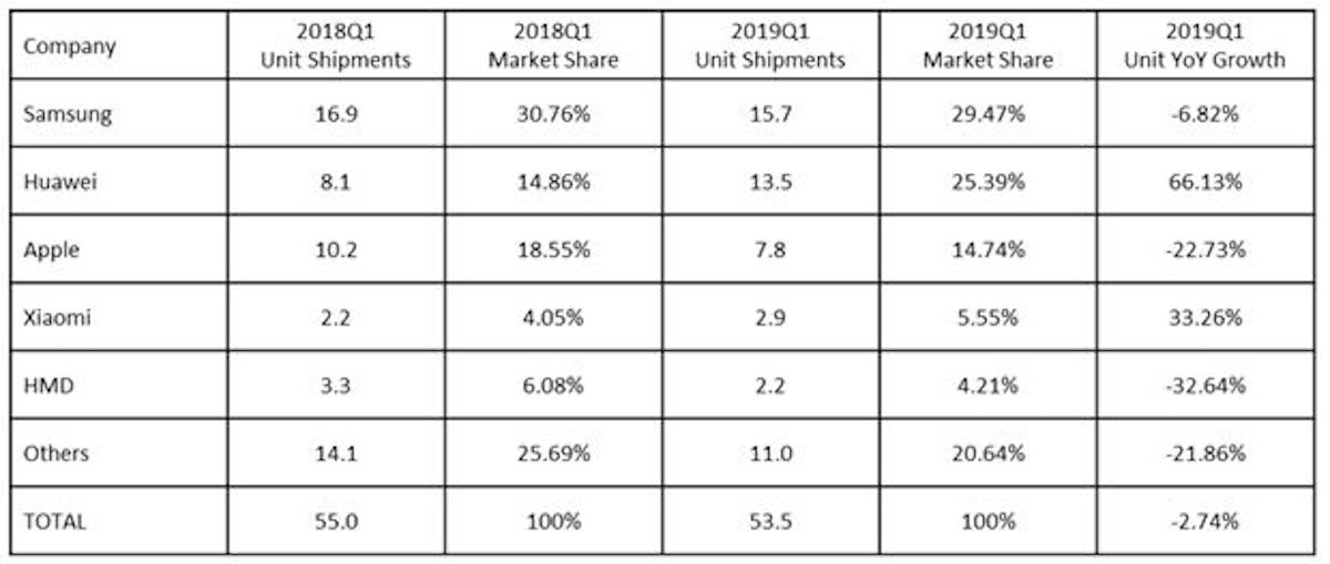 Ventes de smartphones en Europe: Apple chute, doublé par Huawei 2