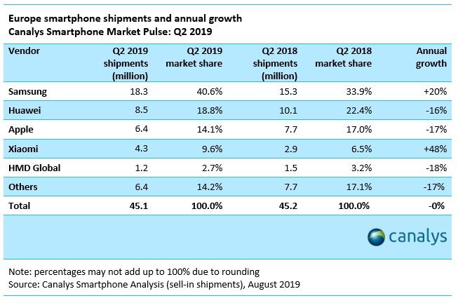 chiffres ventes smartphones 2ème trimestre 2019