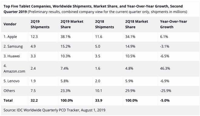 Chiffres ventes tablettes 2ème trimestre 2019