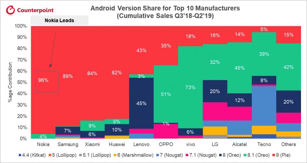 Classement MaJ Android des fabricants