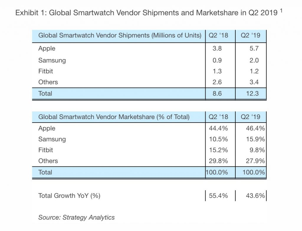 ventes smartwatches deuxième trimestre 2019