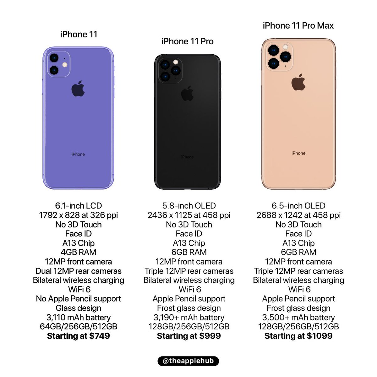 Fiche technique probable iPhone 11
