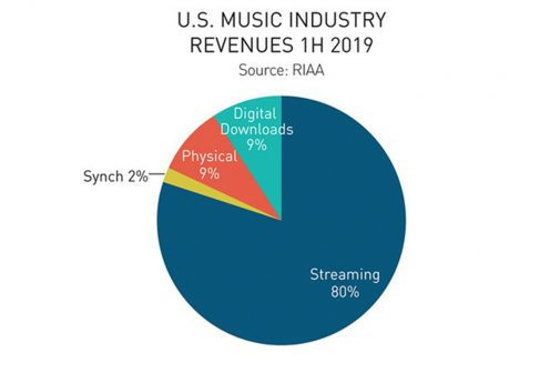 industrie-musical-streaming