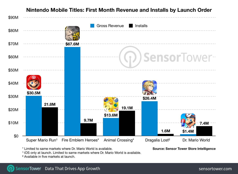 Jeux mobiles Nintendo 30 jours d'exploitation