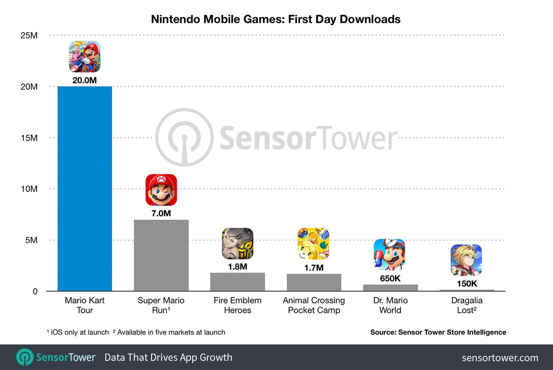 téléchargements Mario Kart Tour vie Sensor Tower