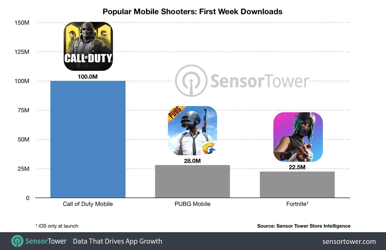 comparatif lancement jeux mobiles FPS