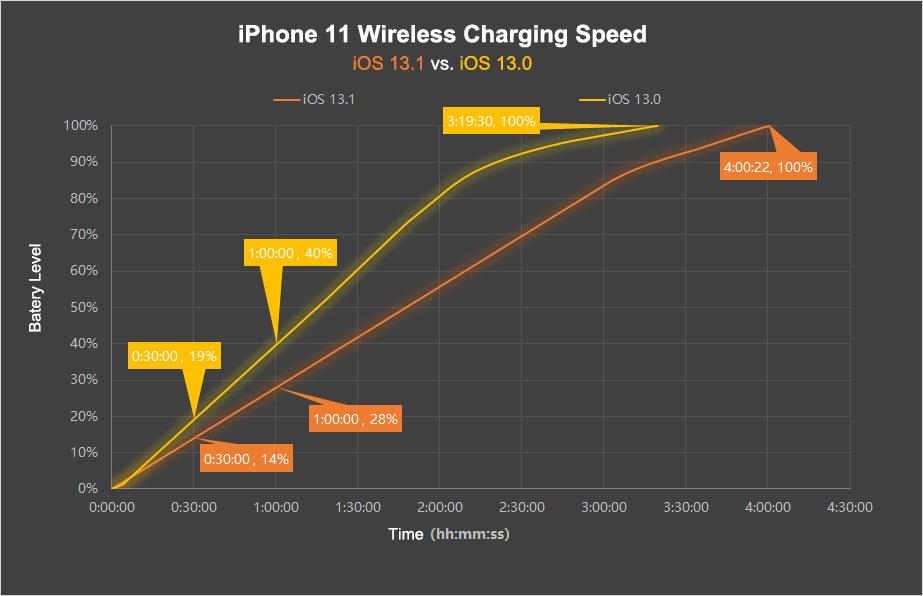 iOS 13.1 vitesse de chargement sans-fil