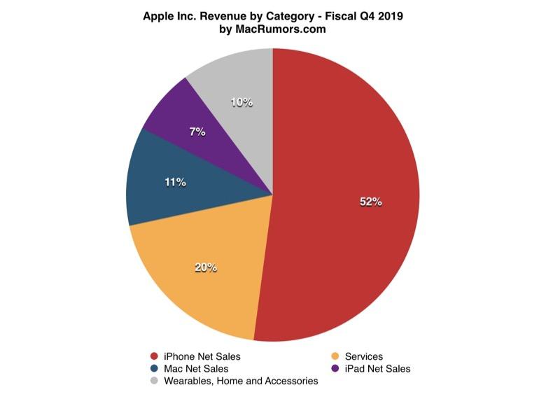 Résultats financiers Apple Q4 2019