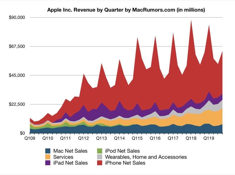 Résultats financiers trimestres Apple