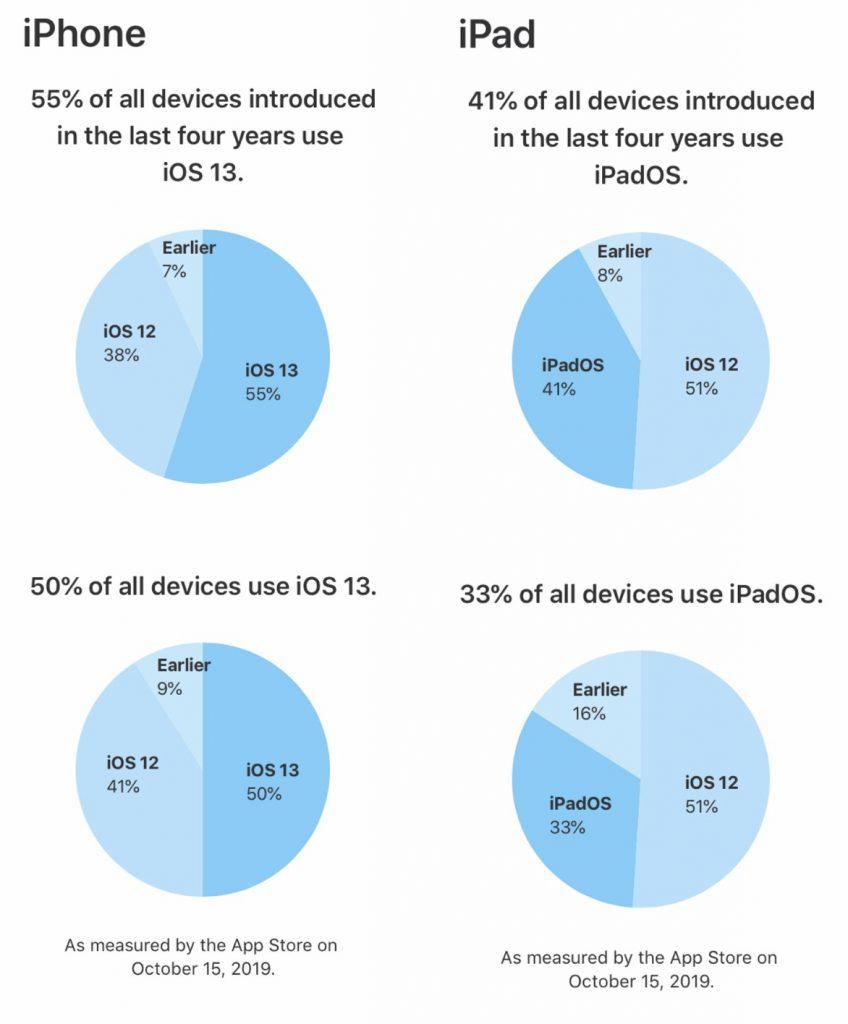 taux adoption iOS 13 et iPadOS