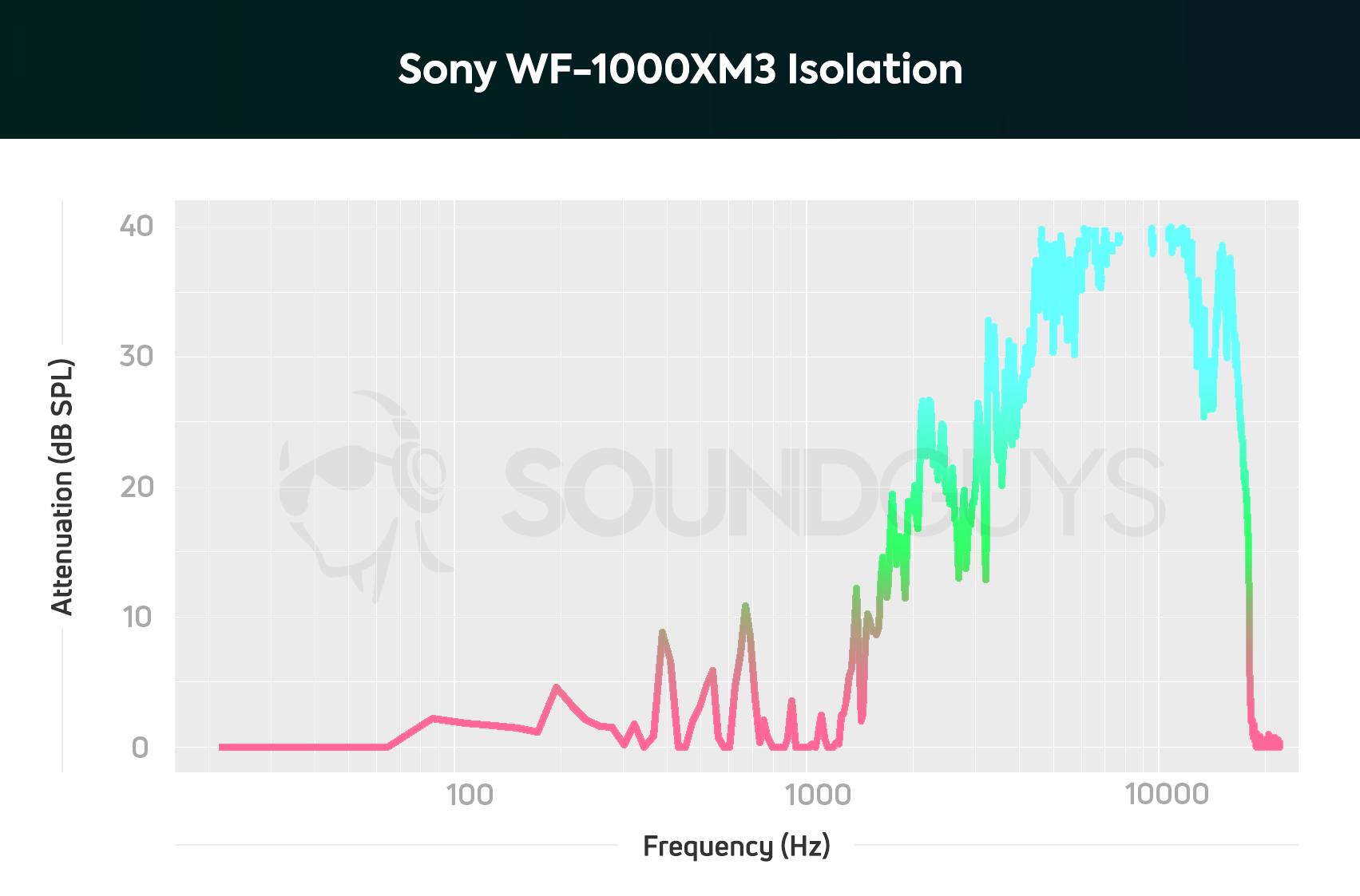 Sony WF-1000XM3 isolation