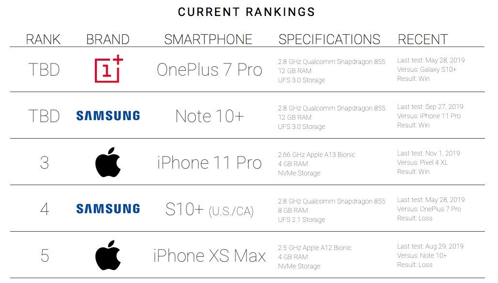 Classement smartphones PhoneBuff par réactivité