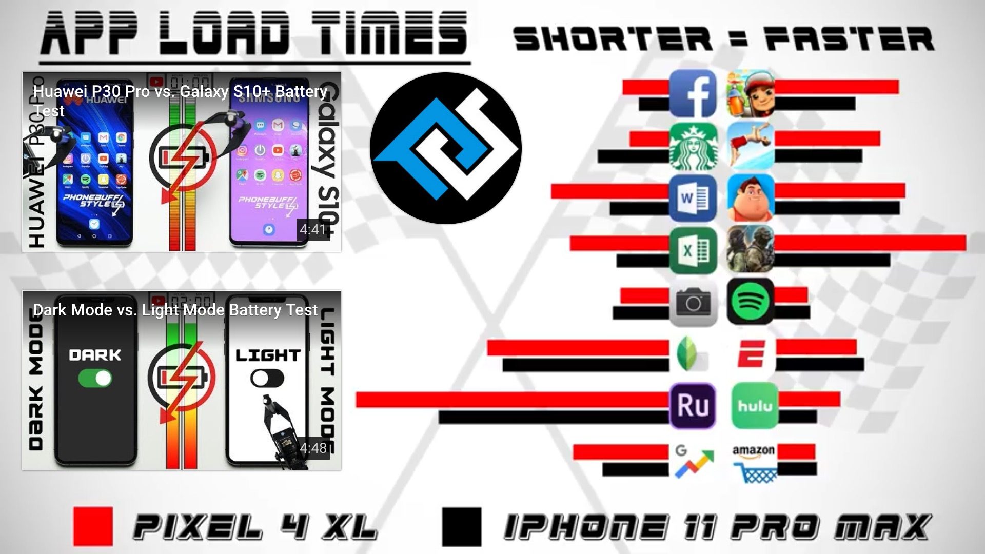 Temps de chargement applications Google Pixel 4 vs iPhone 11 Pro Max