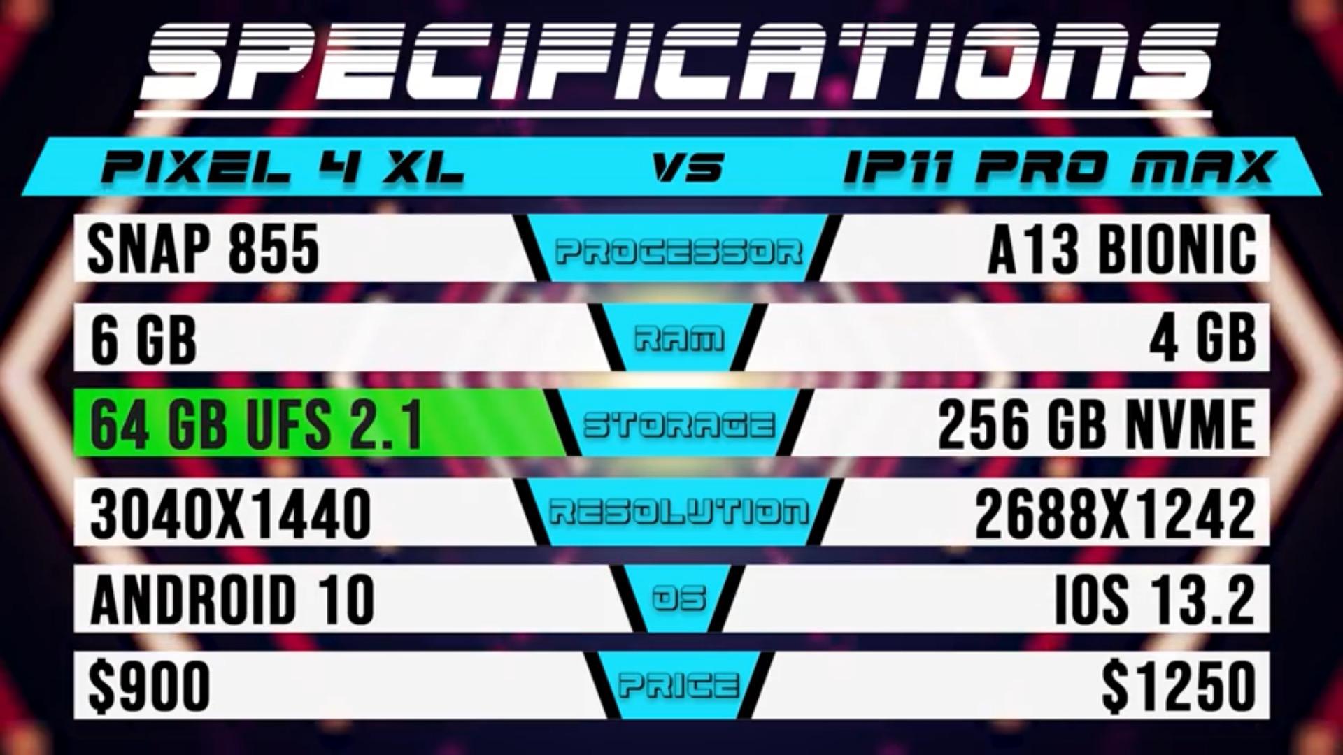 Caractéristiques Google Pixel 4 vs iPhone 11 Pro Max