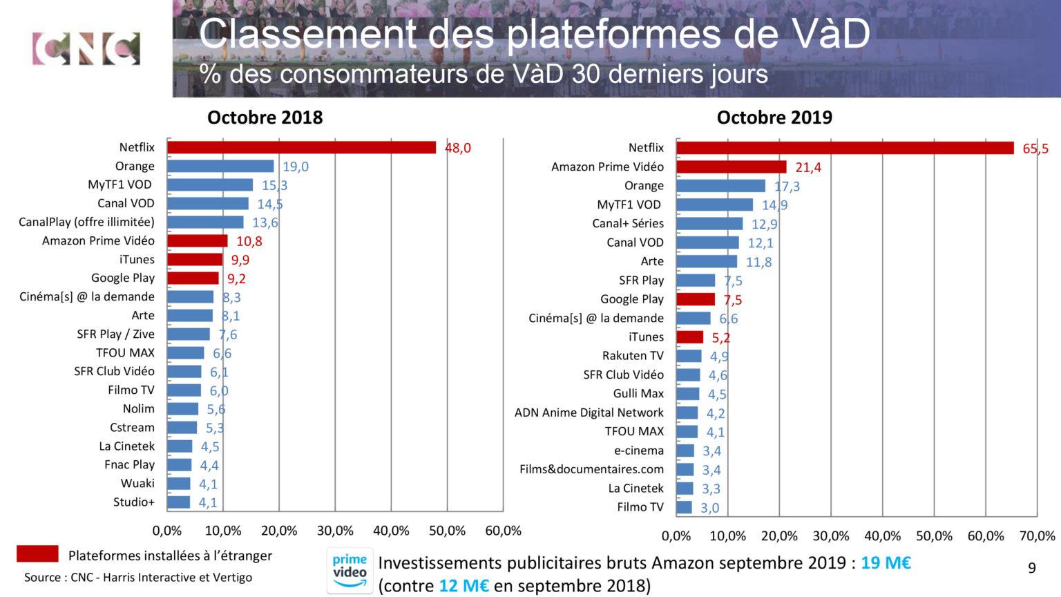 classement 2019 plateformes de VOD