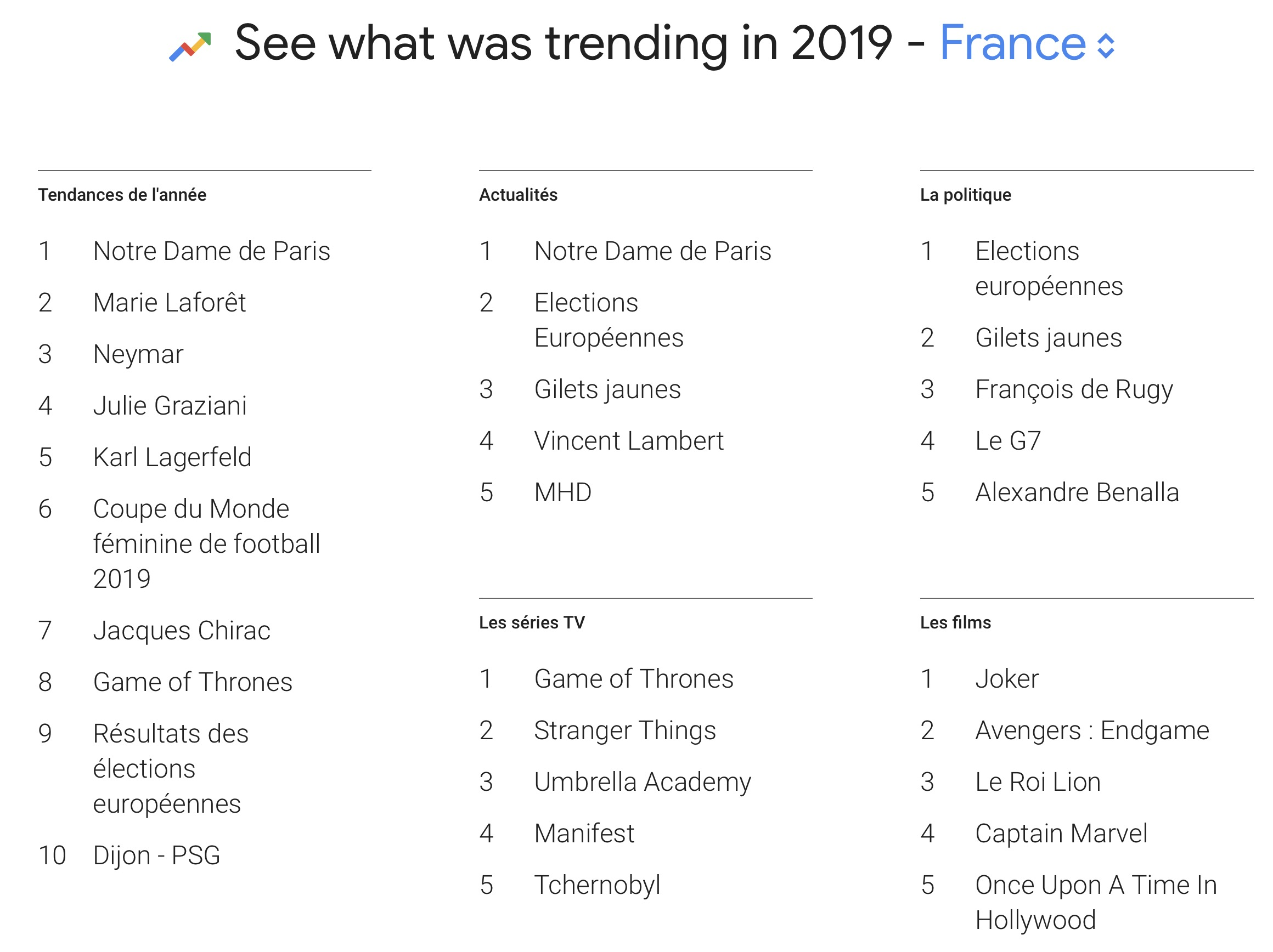 google top 10 recherches en France