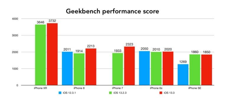 iOS 13.3 tests de performances iPhone