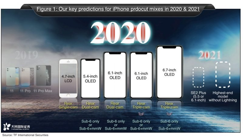 prédictions iPhone 2020 et 2021