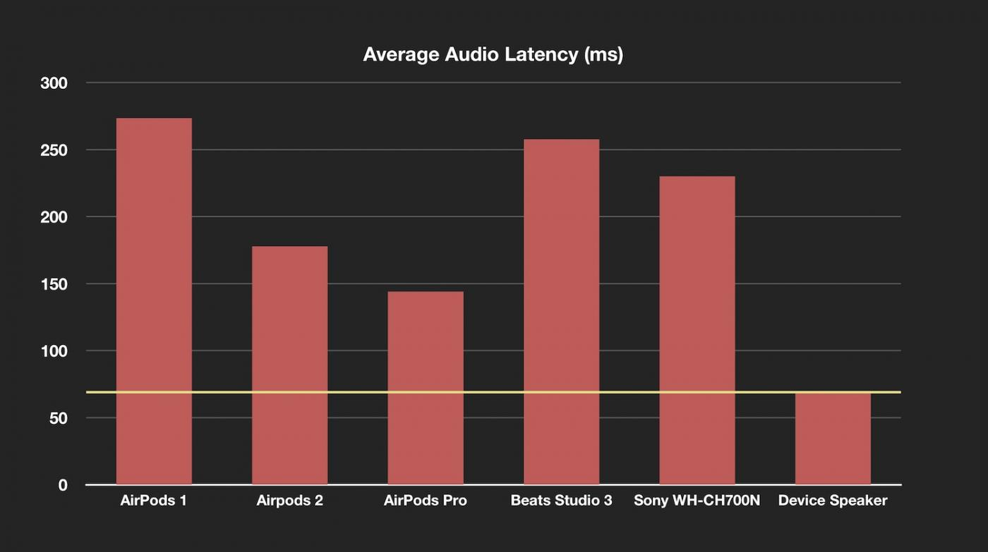 temps de latence AirPods