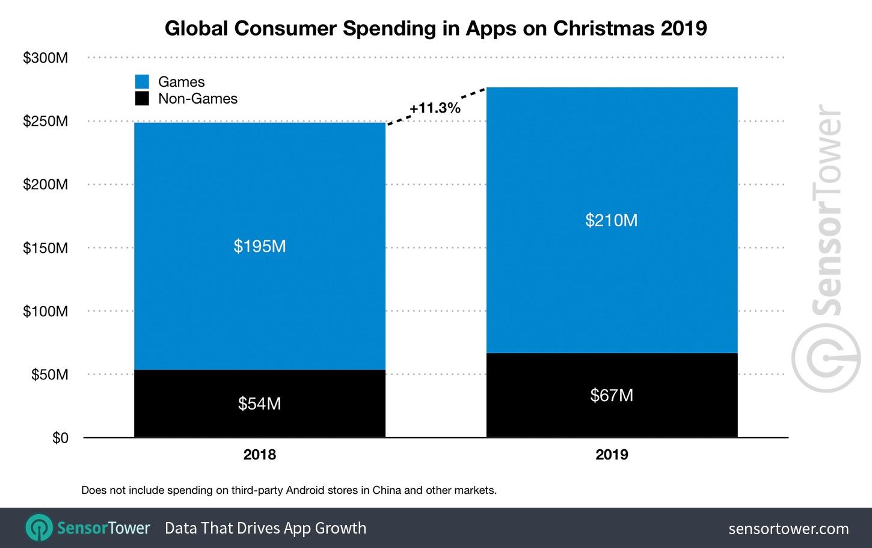 Revenus magasins apps mobile Noël 2019