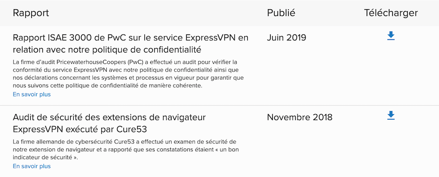 Audits ExpressVPN