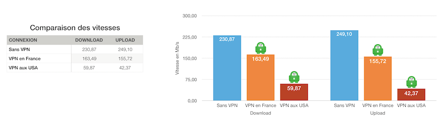 Tests vitesses Private Internet Access